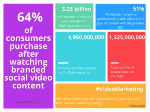 infographic about video content